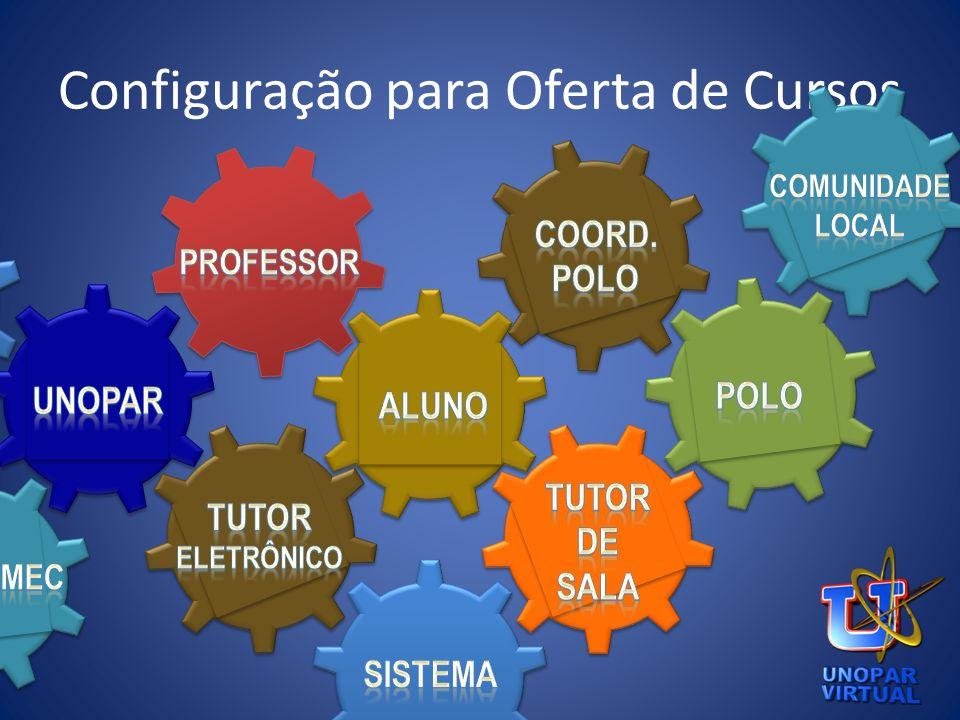 Configuração para Oferta de Cursos Diretoria de Acompanhamento dos Polos4
