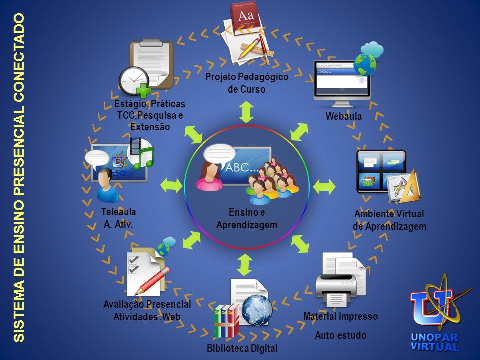 Projeto Pedagógico de Curso Ensino e Aprendizagem Webaula Ambiente Virtual de Aprendizagem Material Impresso Auto estudo Biblioteca Digital Avaliação