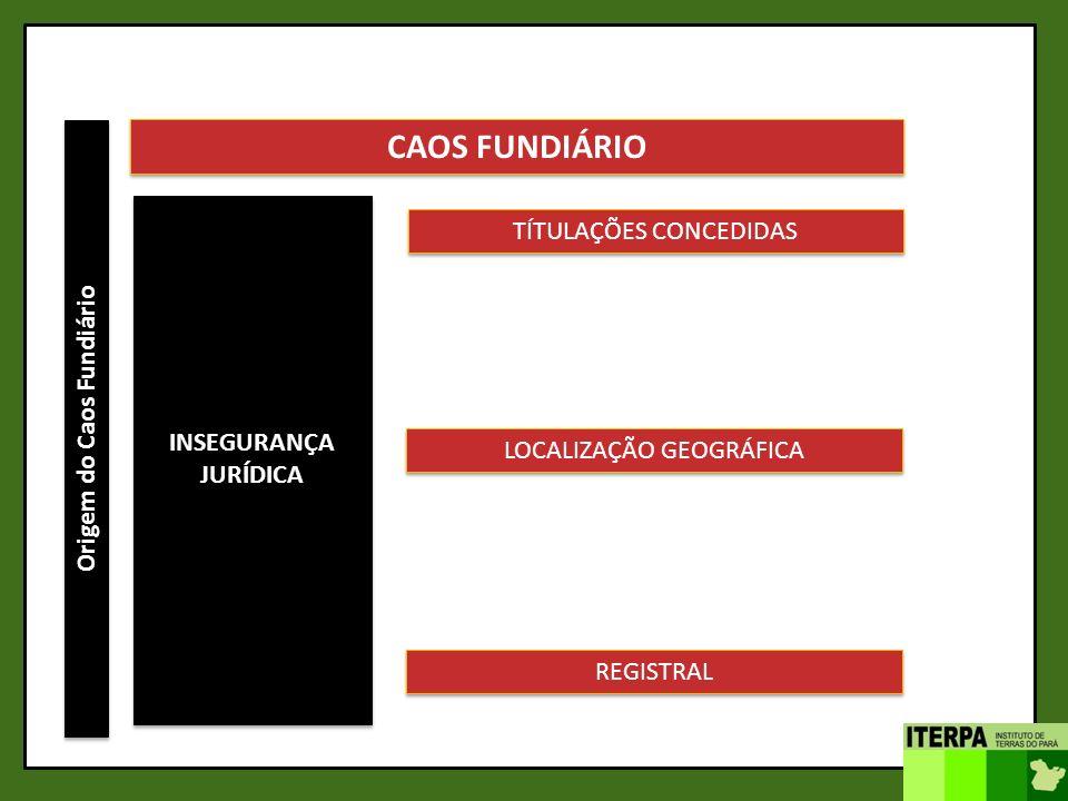 Origem do Caos Fundiário CAOS FUNDIÁRIO INSEGURANÇA JURÍDICA TÍTULAÇÕES CONCEDIDAS REGISTRAL LOCALIZAÇÃO GEOGRÁFICA