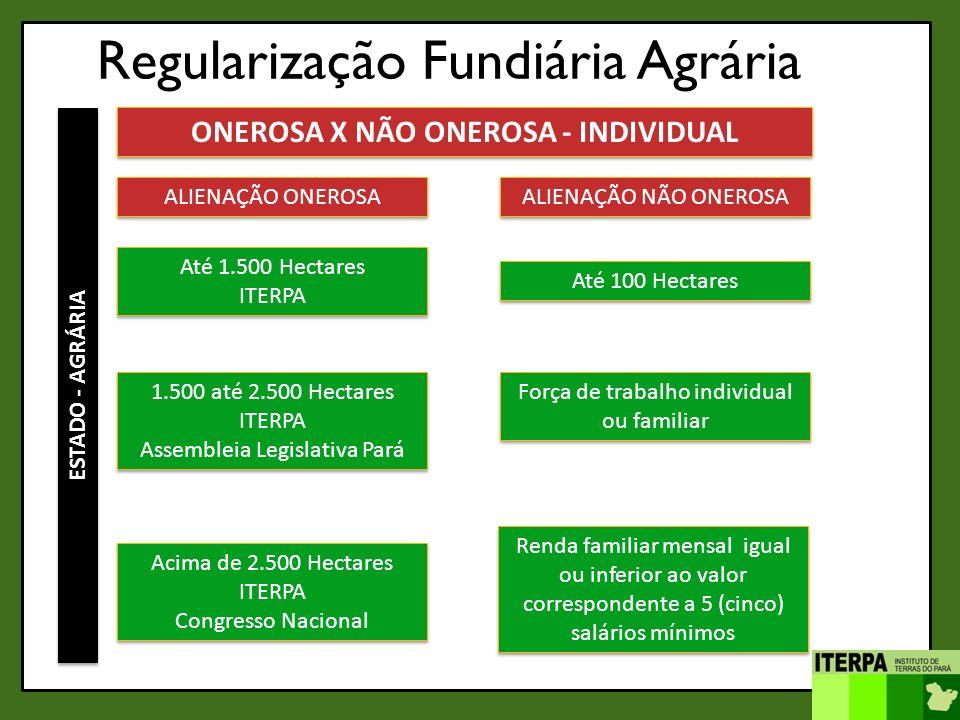 Regularização Fundiária Agrária ESTADO - AGRÁRIA ONEROSA X NÃO ONEROSA - INDIVIDUAL ALIENAÇÃO ONEROSA Até 1.500 Hectares ITERPA Até 1.500 Hectares ITE
