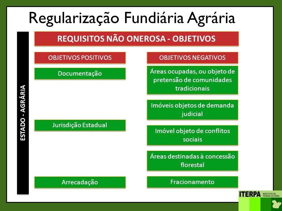 Regularização Fundiária Agrária ESTADO - AGRÁRIA REQUISITOS NÃO ONEROSA - OBJETIVOS OBJETIVOS POSITIVOS Documentação OBJETIVOS NEGATIVOS Áreas ocupada