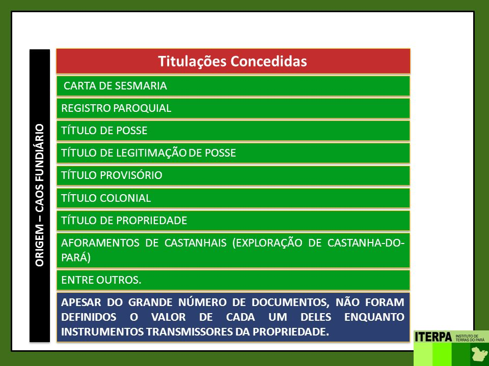 ORIGEM – CAOS FUNDIÁRIO Titulações Concedidas CARTA DE SESMARIA TÍTULO DE POSSE REGISTRO PAROQUIAL TÍTULO DE LEGITIMAÇÃO DE POSSE TÍTULO PROVISÓRIO TÍ