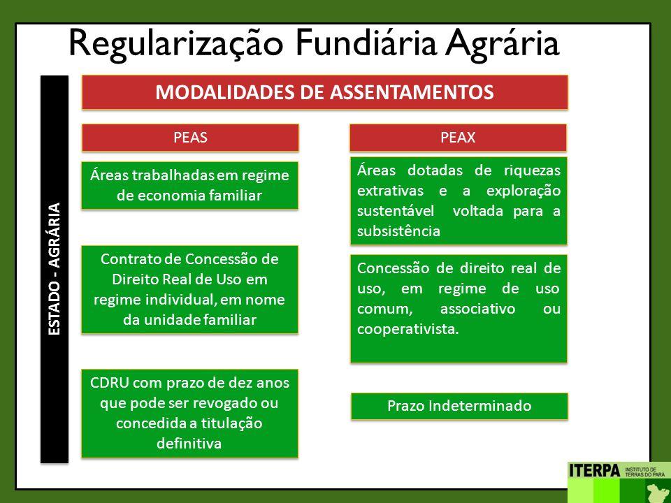 Regularização Fundiária Agrária ESTADO - AGRÁRIA MODALIDADES DE ASSENTAMENTOS PEAS Áreas trabalhadas em regime de economia familiar PEAX Áreas dotadas