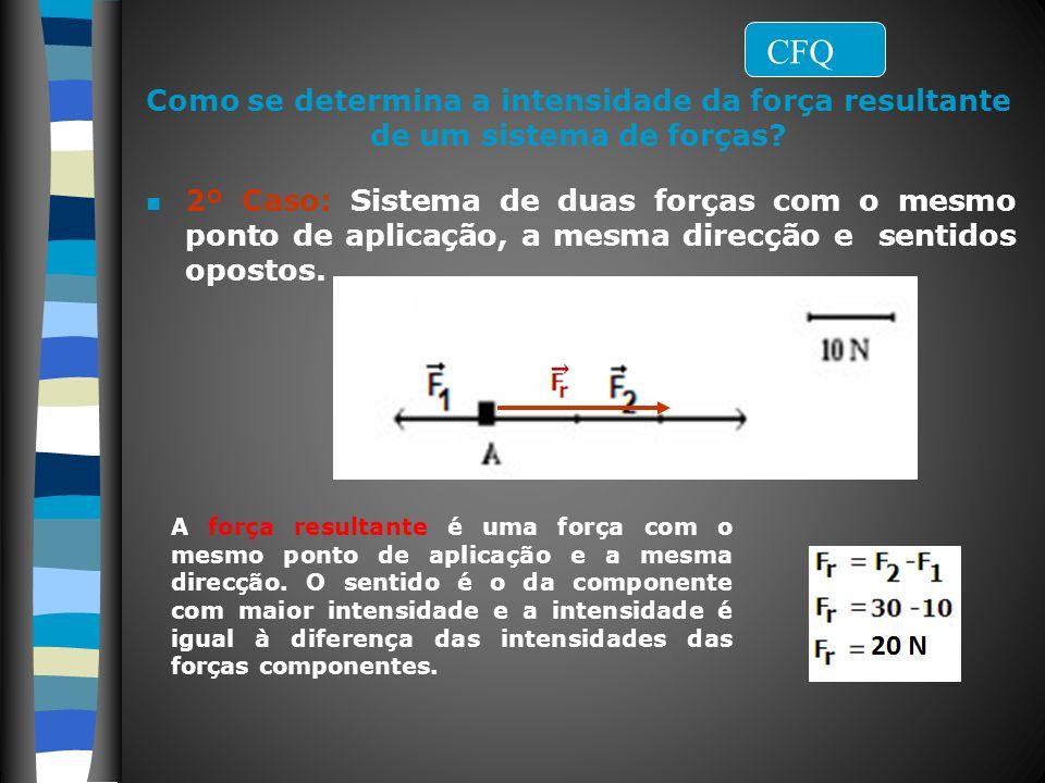 Filipa Vicente Como se determina a intensidade da força resultante de um sistema de forças? n 2º Caso: Sistema de duas forças com o mesmo ponto de apl