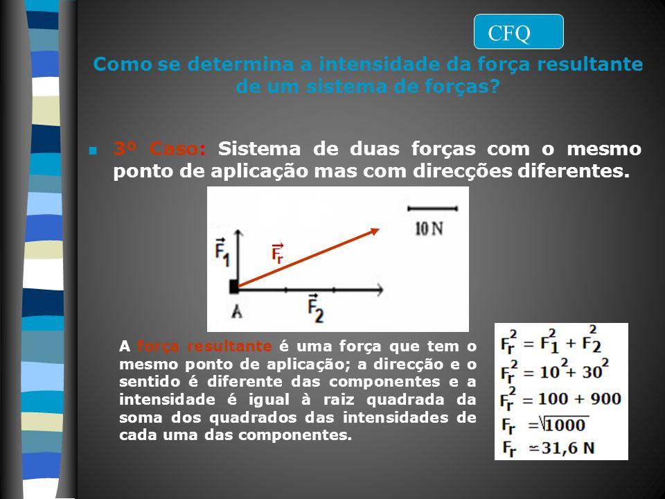 Filipa Vicente Como se determina a intensidade da força resultante de um sistema de forças? n 3º Caso: Sistema de duas forças com o mesmo ponto de apl