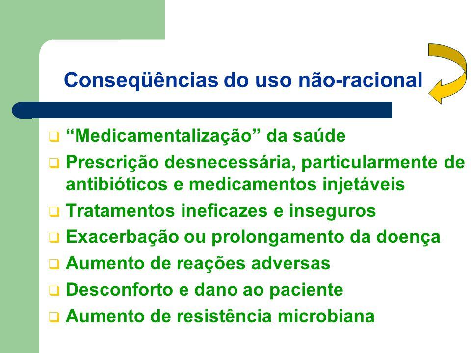 Conseqüências do uso não-racional Medicamentalização da saúde Prescrição desnecessária, particularmente de antibióticos e medicamentos injetáveis Tratamentos ineficazes e inseguros Exacerbação ou prolongamento da doença Aumento de reações adversas Desconforto e dano ao paciente Aumento de resistência microbiana