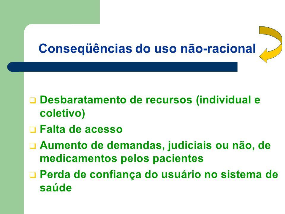 Conseqüências do uso não-racional Desbaratamento de recursos (individual e coletivo) Falta de acesso Aumento de demandas, judiciais ou não, de medicamentos pelos pacientes Perda de confiança do usuário no sistema de saúde