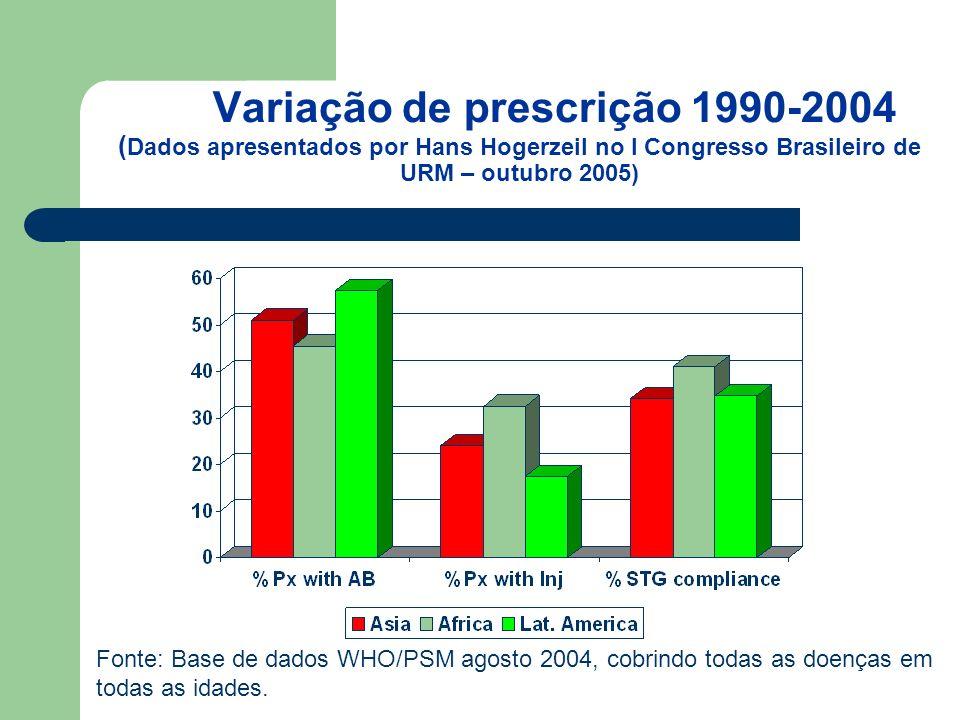 Variação de prescrição 1990-2004 ( Dados apresentados por Hans Hogerzeil no I Congresso Brasileiro de URM – outubro 2005) Fonte: Base de dados WHO/PSM agosto 2004, cobrindo todas as doenças em todas as idades.