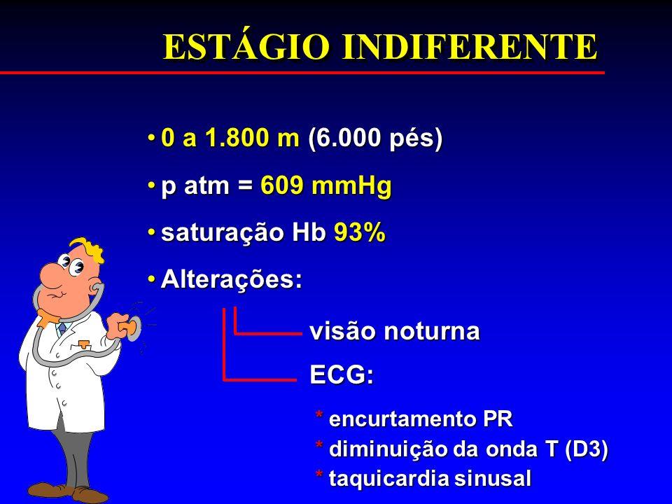 ESTÁGIO INDIFERENTE 0 a 1.800 m (6.000 pés)0 a 1.800 m (6.000 pés) p atm = 609 mmHgp atm = 609 mmHg saturação Hb 93%saturação Hb 93% Alterações:Altera