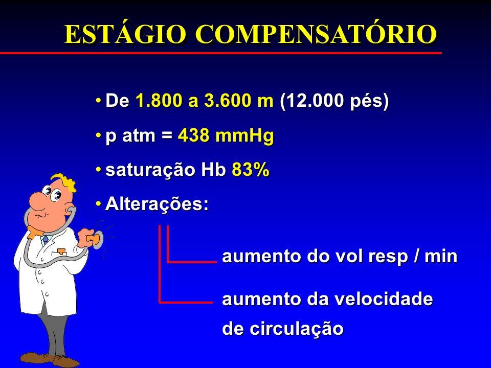 ESTÁGIO COMPENSATÓRIO De 1.800 a 3.600 m (12.000 pés)De 1.800 a 3.600 m (12.000 pés) p atm = 438 mmHgp atm = 438 mmHg saturação Hb 83%saturação Hb 83%