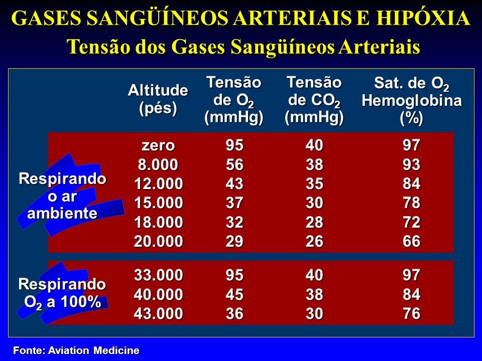 GASES SANGÜÍNEOS ARTERIAIS E HIPÓXIA Tensão dos Gases Sangüíneos Arteriais Altitude(pés) Tensão de O 2 (mmHg)Tensão de CO 2 (mmHg) Sat. de O 2 Hemoglo