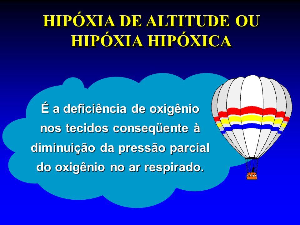 HIPÓXIA DE ALTITUDE Exposição imediata do organismo, sem tempo para a utilização total dos mecanismos compensadores.