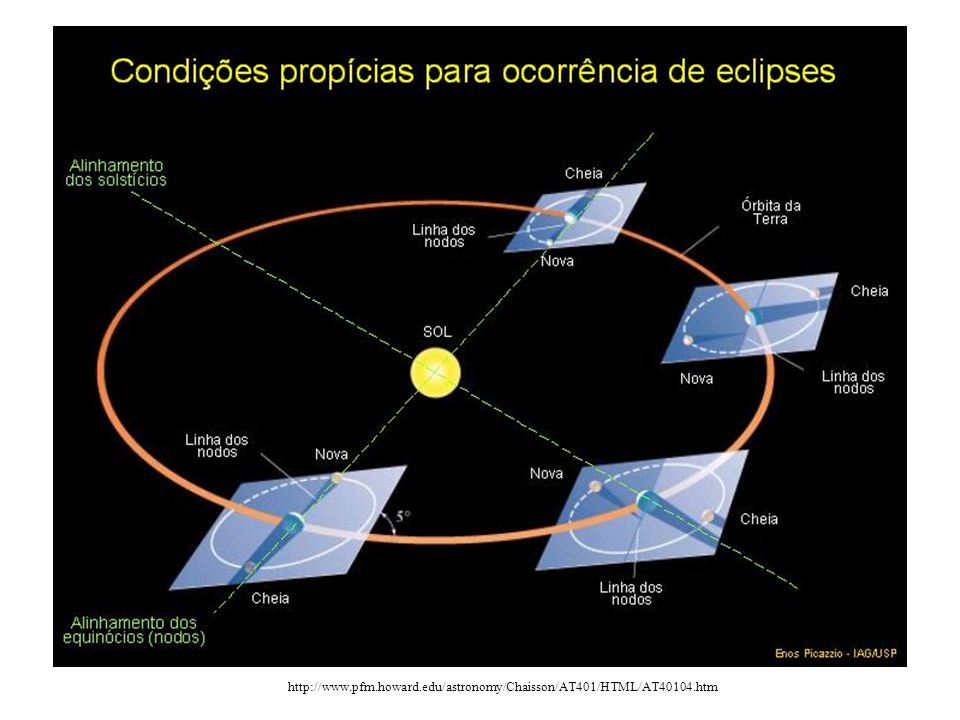 TIPOS DE ECLIPSES DO SOL http://csep10.phys.utk.edu/astr161/lect/time/eclipses.html