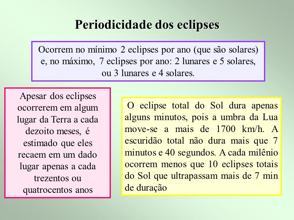 Quando ocorrem os eclipses http://www.pfm.howard.edu/astronomy/Chaisson/AT401/HTML/AT40104.htm