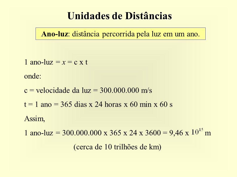 Unidades de Distâncias 1 ano-luz = x = c x t onde: c = velocidade da luz = 300.000.000 m/s t = 1 ano = 365 dias x 24 horas x 60 min x 60 s Assim, 1 ano-luz = 300.000.000 x 365 x 24 x 3600 = 9,46 x m (cerca de 10 trilhões de km) Ano-luz: distância percorrida pela luz em um ano.