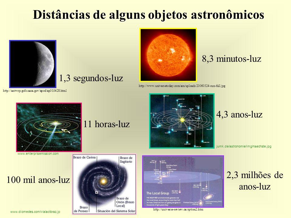 Distâncias de alguns objetos astronômicos 1,3 segundos-luz 8,3 minutos-luz 11 horas-luz 4,3 anos-luz 100 mil anos-luz 2,3 milhões de anos-luz http://universe-review.ca/option2.htm www.diomedes.com/vialactbraz.jp http://antwrp.gsfc.nasa.gov/apod/ap010428.html http://www.universetoday.com/am/uploads/20060324-sun-full.jpg www.enterprisemission.com jumk.de/astronomie/img/naechste.jpg