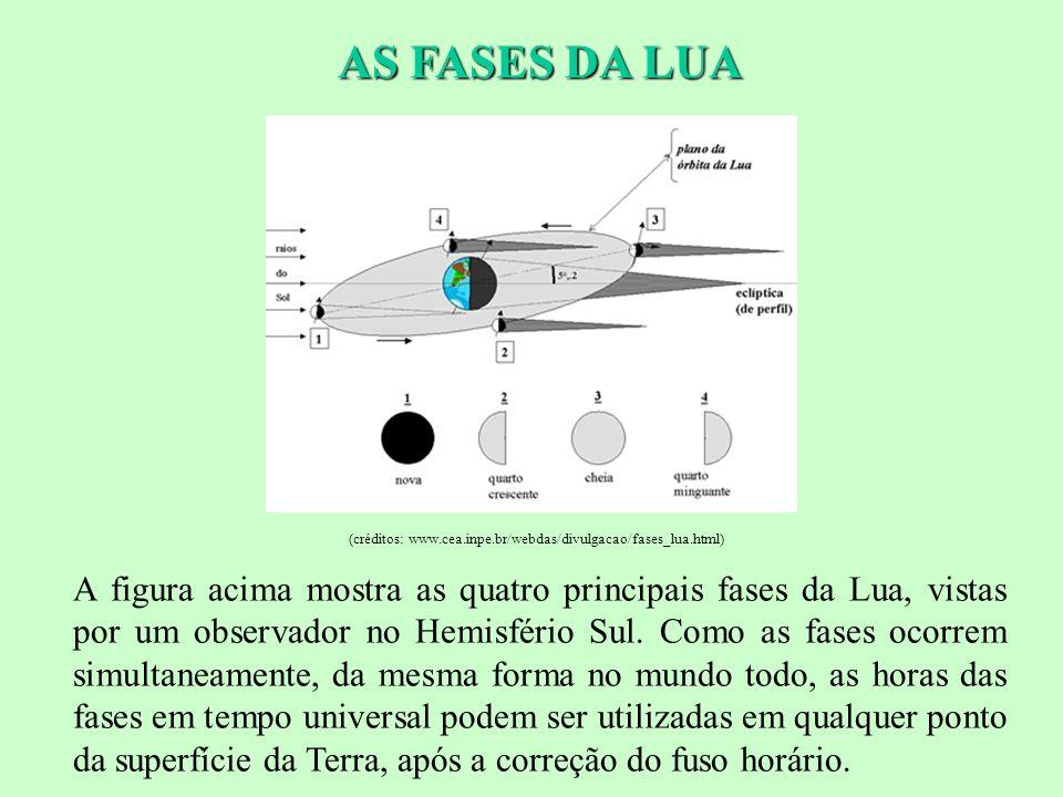 AS FASES DA LUA A figura acima mostra as quatro principais fases da Lua, vistas por um observador no Hemisfério Sul.