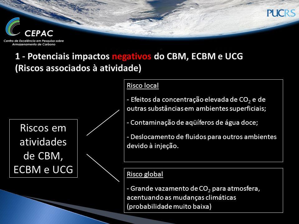 MMV para os cenários de vazamento de CO 2