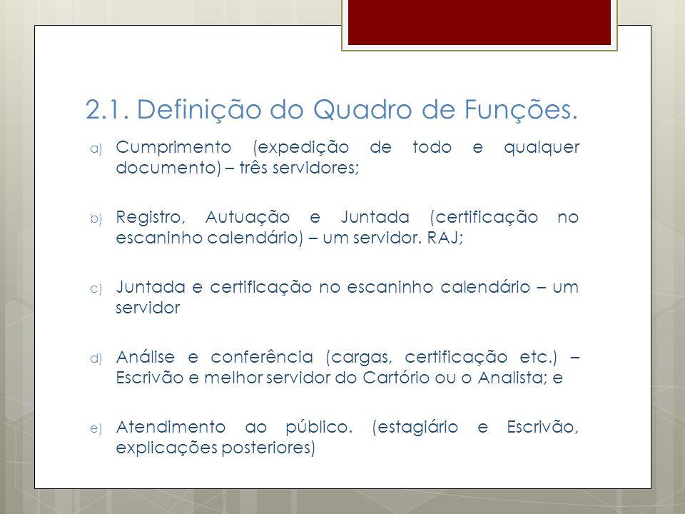2.1. Definição do Quadro de Funções. a) Cumprimento (expedição de todo e qualquer documento) – três servidores; b) Registro, Autuação e Juntada (certi