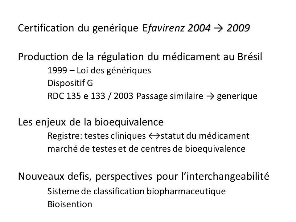 2004 2009 Certification du genérique Efavirenz 2004 2009 Production de la régulation du médicament au Brésil 1999 – Loi des génériques Dispositif G RDC 135 e 133 / 2003 Passage similaire generique Les enjeux de la bioequivalence Registre: testes cliniques statut du médicament marché de testes et de centres de bioequivalence Nouveaux defis, perspectives pour linterchangeabilité Sisteme de classification biopharmaceutique Bioisention