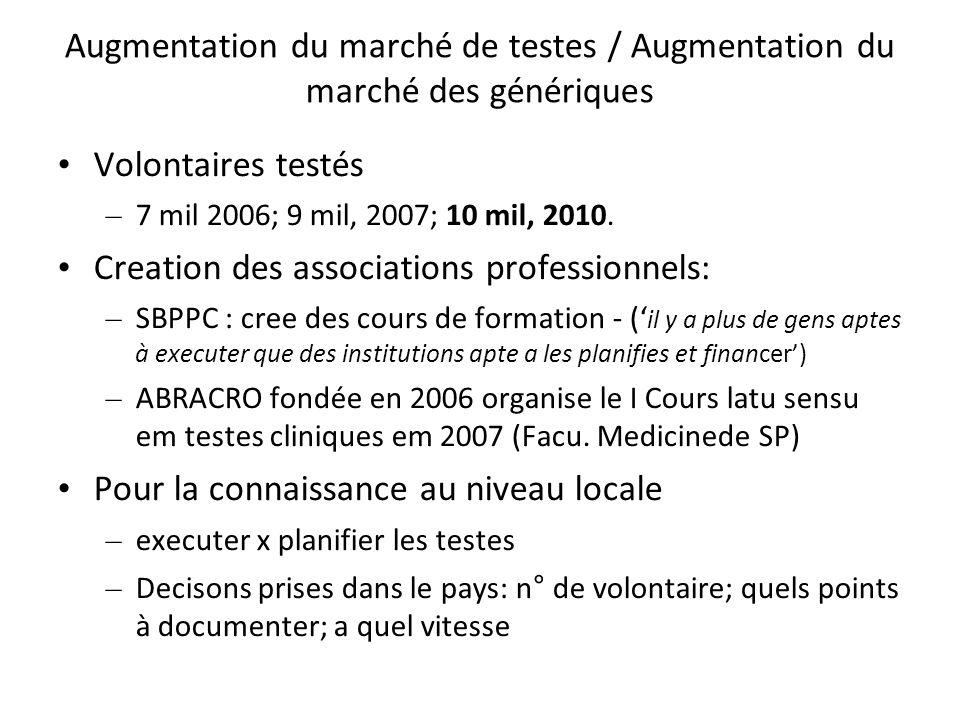 Augmentation du marché de testes / Augmentation du marché des génériques Volontaires testés – 7 mil 2006; 9 mil, 2007; 10 mil, 2010. Creation des asso