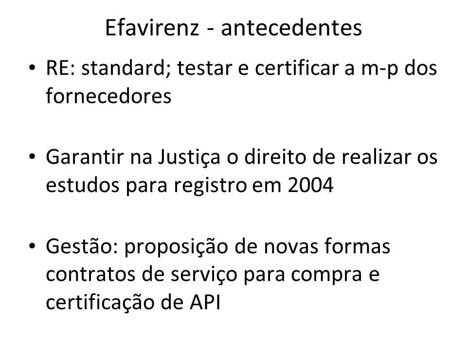 Efavirenz - antecedentes RE: standard; testar e certificar a m-p dos fornecedores Garantir na Justiça o direito de realizar os estudos para registro em 2004 Gestão: proposição de novas formas contratos de serviço para compra e certificação de API