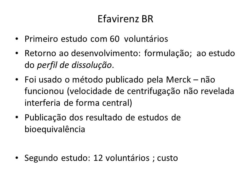 Efavirenz BR Primeiro estudo com 60 voluntários Retorno ao desenvolvimento: formulação; ao estudo do perfil de dissolução. Foi usado o método publicad