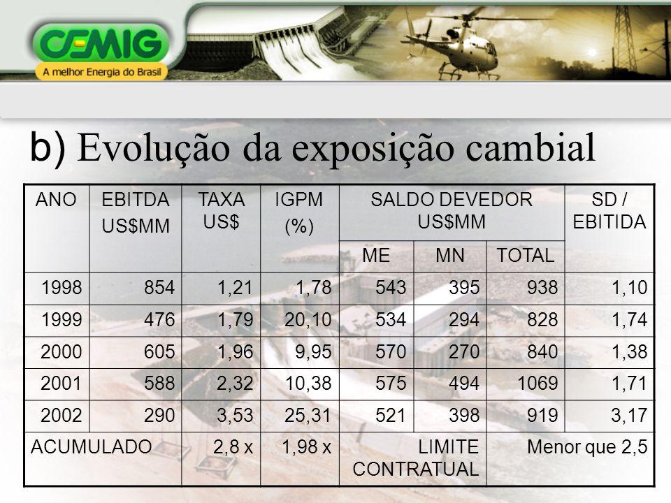 a) Dívida atual – 31/03/03 TOTAL DE DIVIDA POR MOEDA MOEDA EQUIVALENTE R$ MMUS$ MM% US$1.78753351,2 R$1.70450848,8 TOTAL3.4911.041100,0
