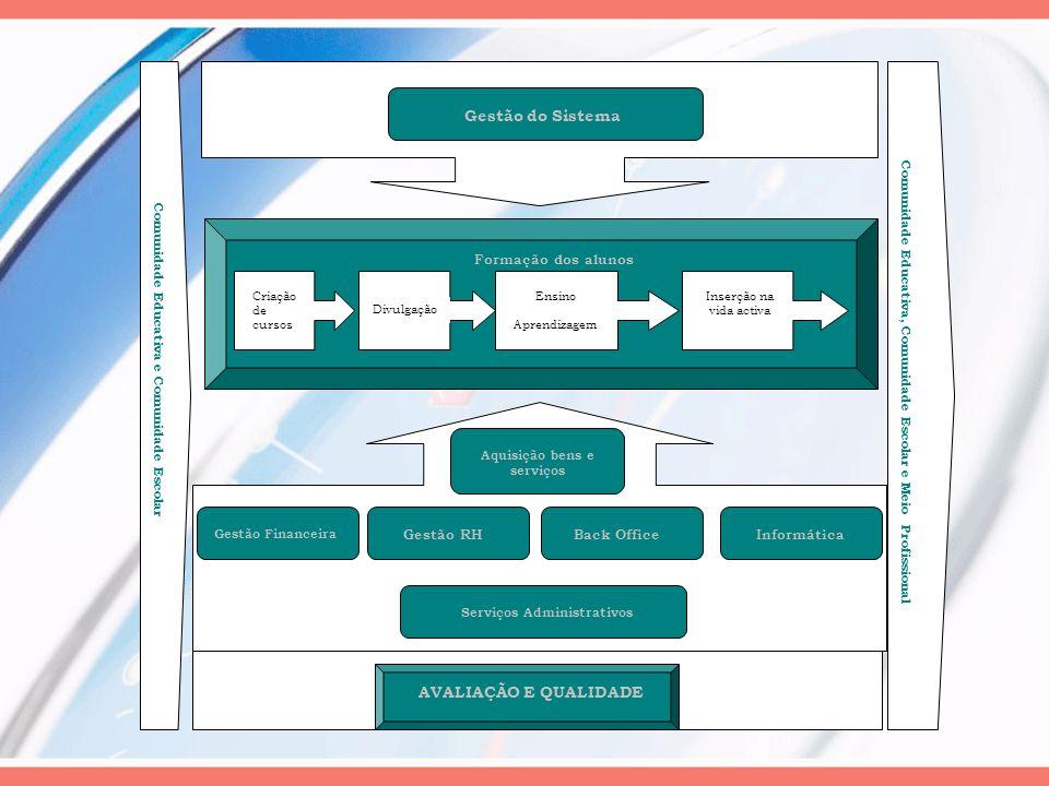 AVALIAÇÃO E QUALIDADE Gestão Financeira Gestão RHBack OfficeInformática Aquisição bens e serviços Formação dos alunos Criação de cursos Divulgação Ens