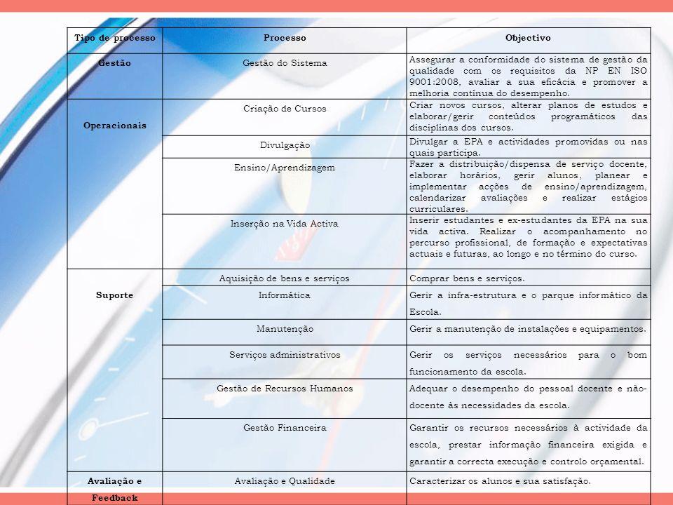 Tipo de processoProcessoObjectivo Gestão Gestão do Sistema Assegurar a conformidade do sistema de gestão da qualidade com os requisitos da NP EN ISO 9