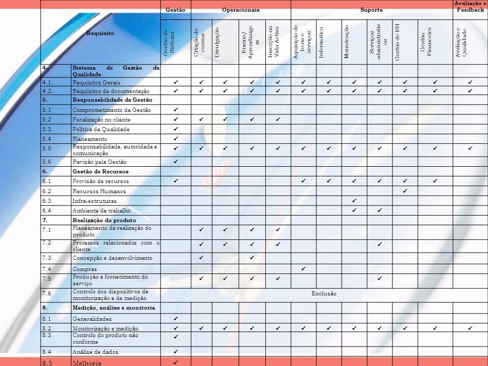 Requisito GestãoOperacionaisSuporte Avaliação e Feedback Gestão do Sistema Criação de cursos Divulgação Ensino/ Aprendizage m Inserção na Vida Activa