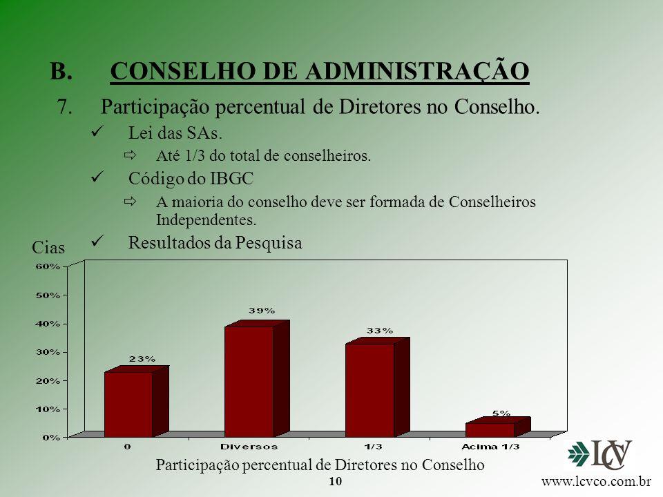 10 B.CONSELHO DE ADMINISTRAÇÃO 7.Participação percentual de Diretores no Conselho.