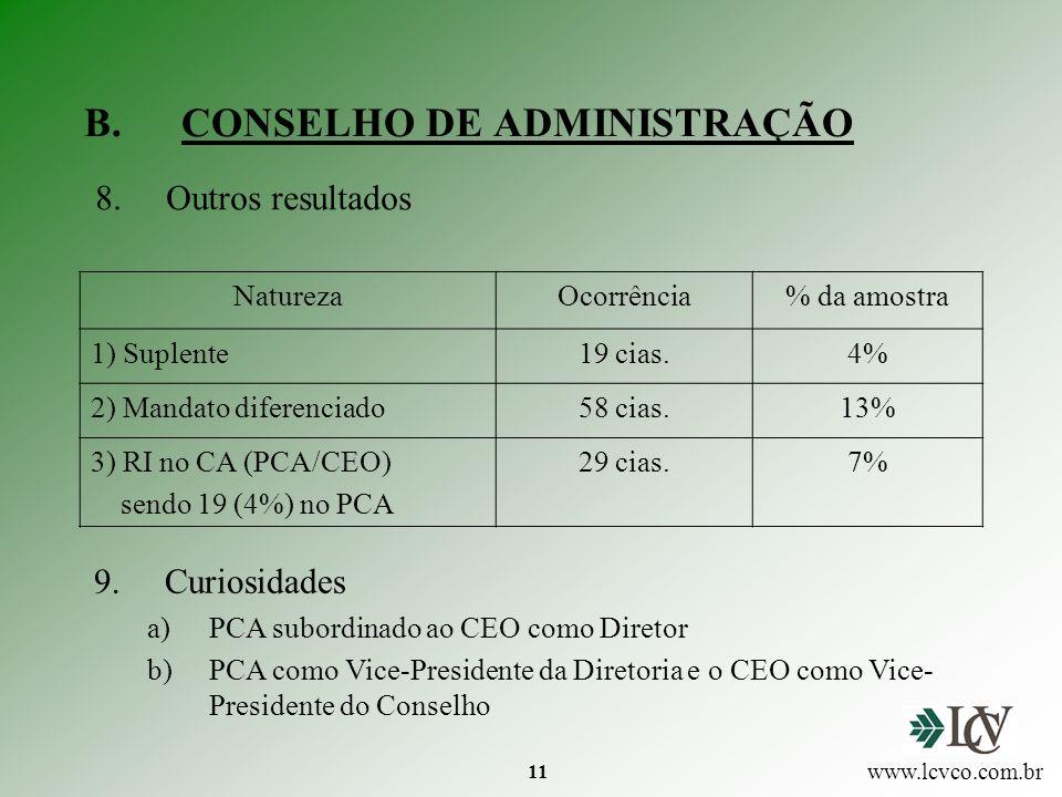 11 B.CONSELHO DE ADMINISTRAÇÃO www.lcvco.com.br NaturezaOcorrência% da amostra 1) Suplente19 cias.4% 2) Mandato diferenciado58 cias.13% 3) RI no CA (PCA/CEO) sendo 19 (4%) no PCA 29 cias.7% 8.Outros resultados 9.Curiosidades a)PCA subordinado ao CEO como Diretor b)PCA como Vice-Presidente da Diretoria e o CEO como Vice- Presidente do Conselho