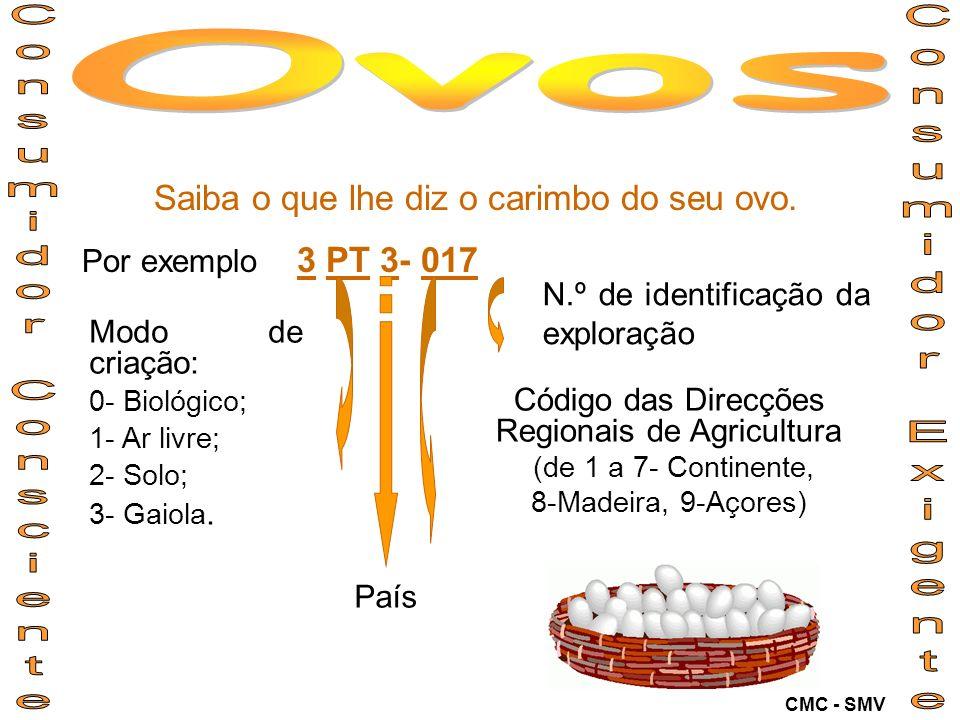 Saiba o que lhe diz o carimbo do seu ovo. Por exemplo 3 PT 3- 017 N.º de identificação da exploração Código das Direcções Regionais de Agricultura (de