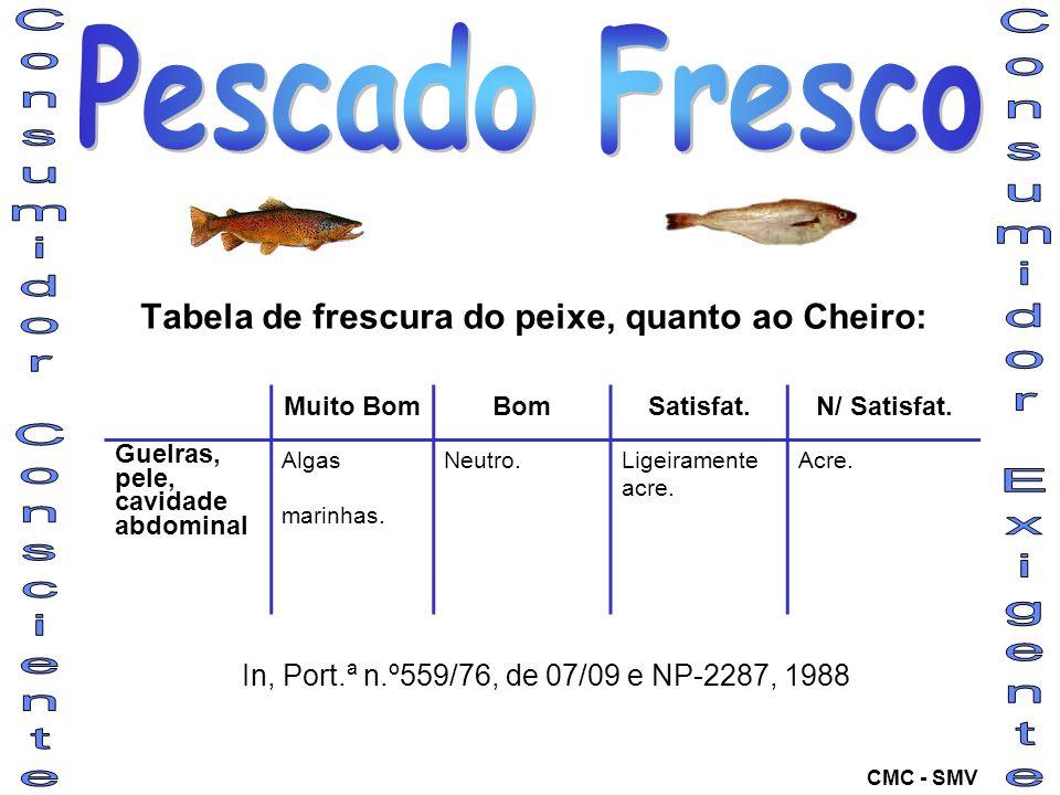Tabela de frescura do peixe, quanto ao Cheiro: Muito BomBomSatisfat.N/ Satisfat. Guelras, pele, cavidade abdominal Algas marinhas. Neutro.Ligeiramente