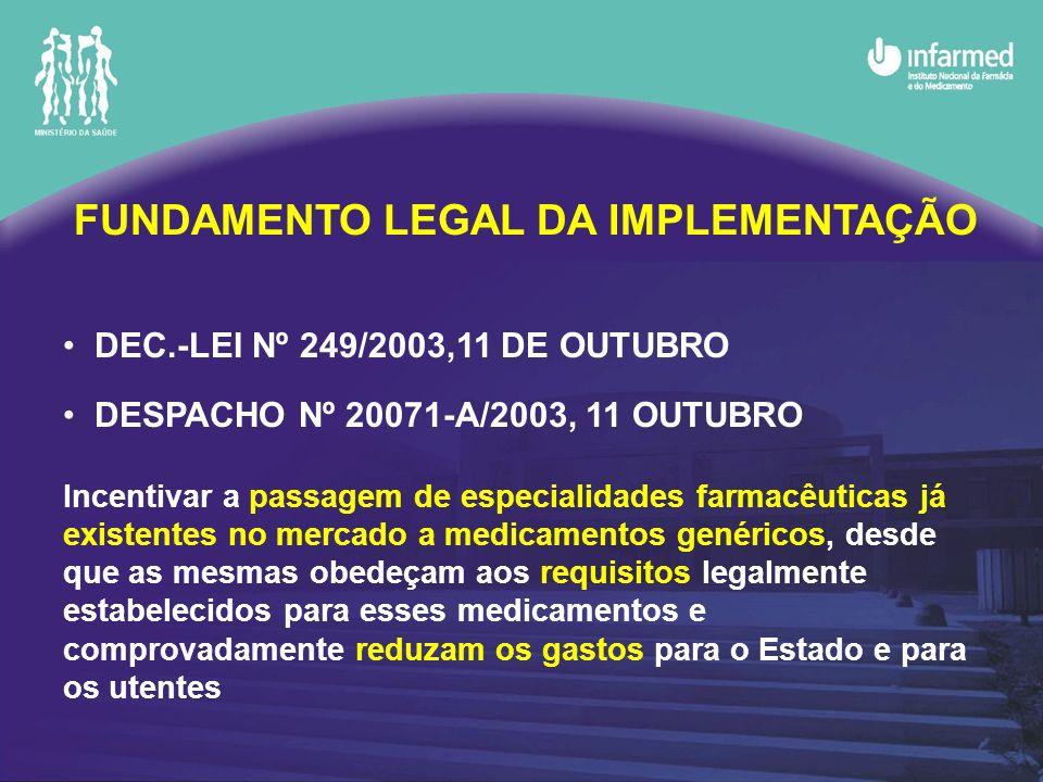 FUNDAMENTO LEGAL DA IMPLEMENTAÇÃO DEC.-LEI Nº 249/2003,11 DE OUTUBRO DESPACHO Nº 20071-A/2003, 11 OUTUBRO Incentivar a passagem de especialidades farmacêuticas já existentes no mercado a medicamentos genéricos, desde que as mesmas obedeçam aos requisitos legalmente estabelecidos para esses medicamentos e comprovadamente reduzam os gastos para o Estado e para os utentes