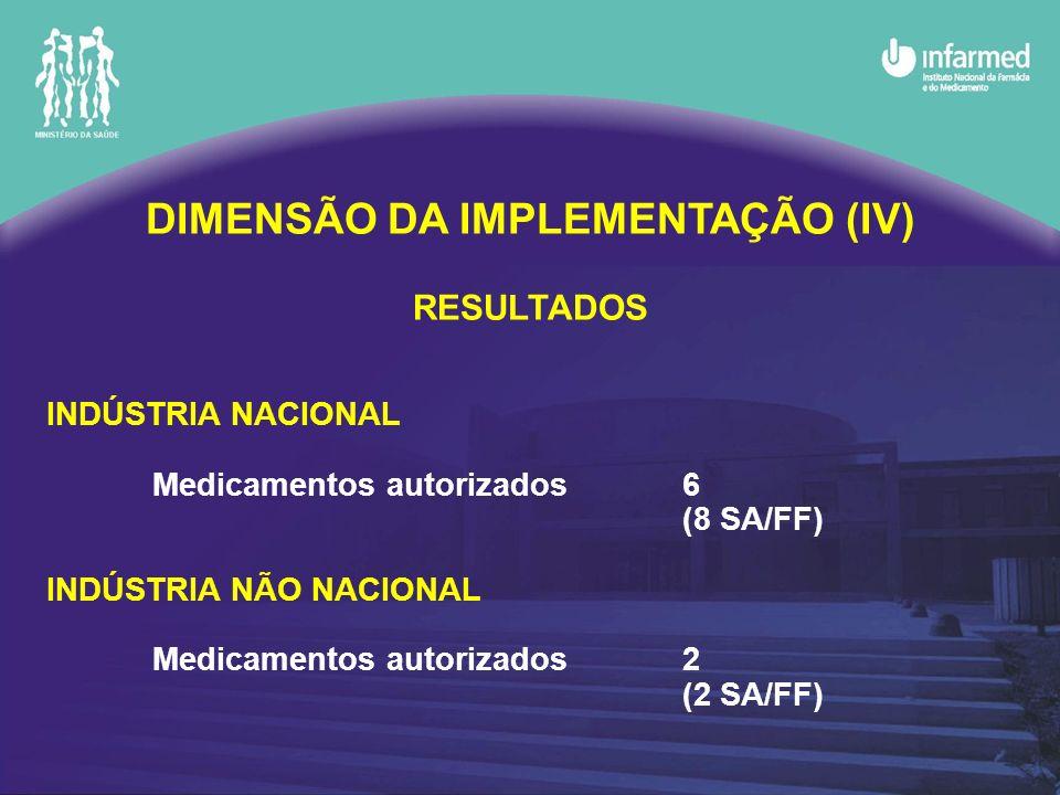 DIMENSÃO DA IMPLEMENTAÇÃO (IV) RESULTADOS INDÚSTRIA NACIONAL Medicamentos autorizados6 (8 SA/FF) INDÚSTRIA NÃO NACIONAL Medicamentos autorizados2 (2 SA/FF)