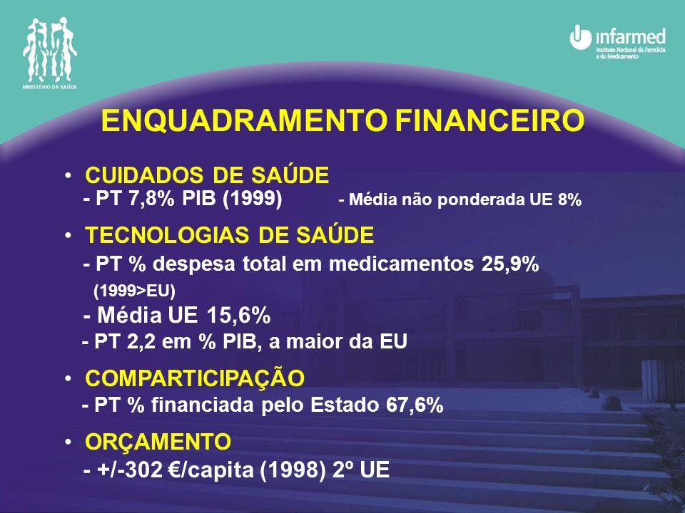 ENQUADRAMENTO FINANCEIRO CUIDADOS DE SAÚDE - PT 7,8% PIB (1999) - Média não ponderada UE 8% TECNOLOGIAS DE SAÚDE - PT % despesa total em medicamentos 25,9% (1999>EU) - Média UE 15,6% - PT 2,2 em % PIB, a maior da EU COMPARTICIPAÇÃO - PT % financiada pelo Estado 67,6% ORÇAMENTO - +/-302 /capita (1998) 2º UE