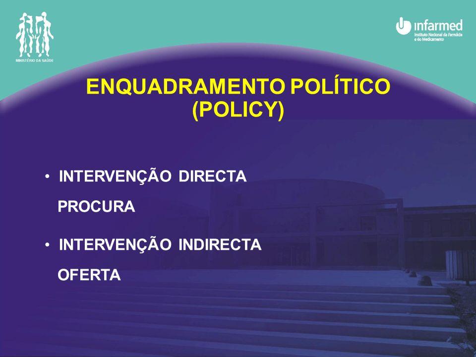 ENQUADRAMENTO POLÍTICAS SUBSTITUIÇÕES INCENTIVOS CONTROLO PREÇOS COMPARTICIPAÇÃO CAMPANHAS SISTEMAS TIPO ROCHE-BOLAR National Economic Research Associates (NERA): não há correlação entre o número de medidas e o nível de penetração dos genéricos; são os instrumentos de política, individualizados, e a forma como são aplicados, que condicionam esse nível de penetração.