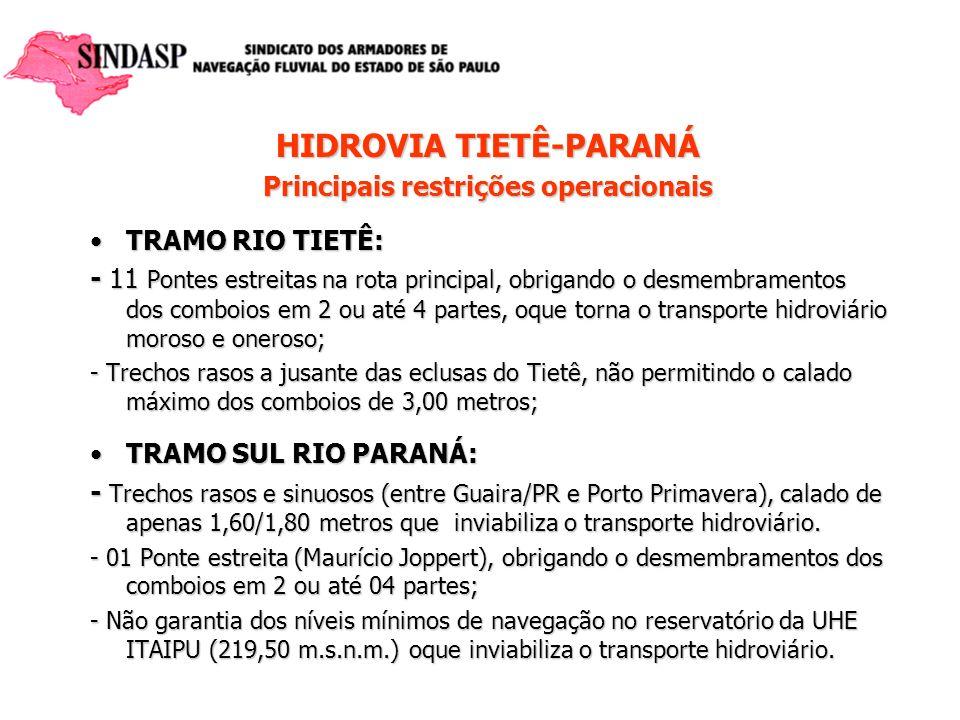 HIDROVIA TIETÊ-PARANÁ Principais restrições operacionais TRAMO RIO TIETÊ:TRAMO RIO TIETÊ: - 11 Pontes estreitas na rota principal, obrigando o desmemb