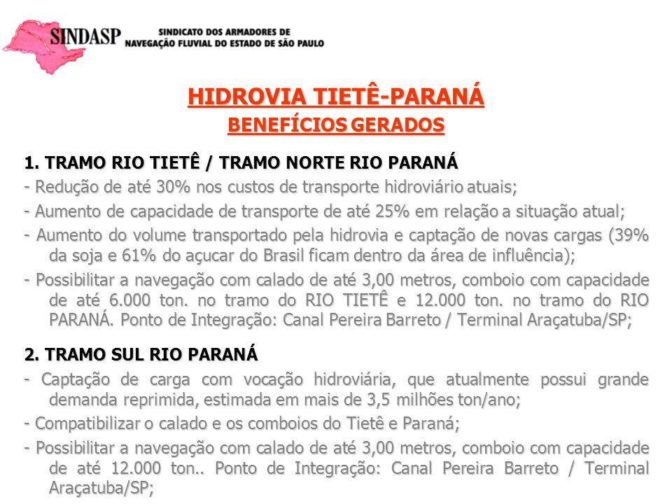 HIDROVIA TIETÊ-PARANÁ BENEFÍCIOS GERADOS 1. TRAMO RIO TIETÊ / TRAMO NORTE RIO PARANÁ - Redução de até 30% nos custos de transporte hidroviário atuais;