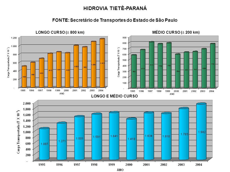 LONGO E MÉDIO CURSO HIDROVIA TIETÊ-PARANÁ FONTE: Secretário de Transportes do Estado de São Paulo LONGO CURSO ( 800 km)MÉDIO CURSO ( 200 km)