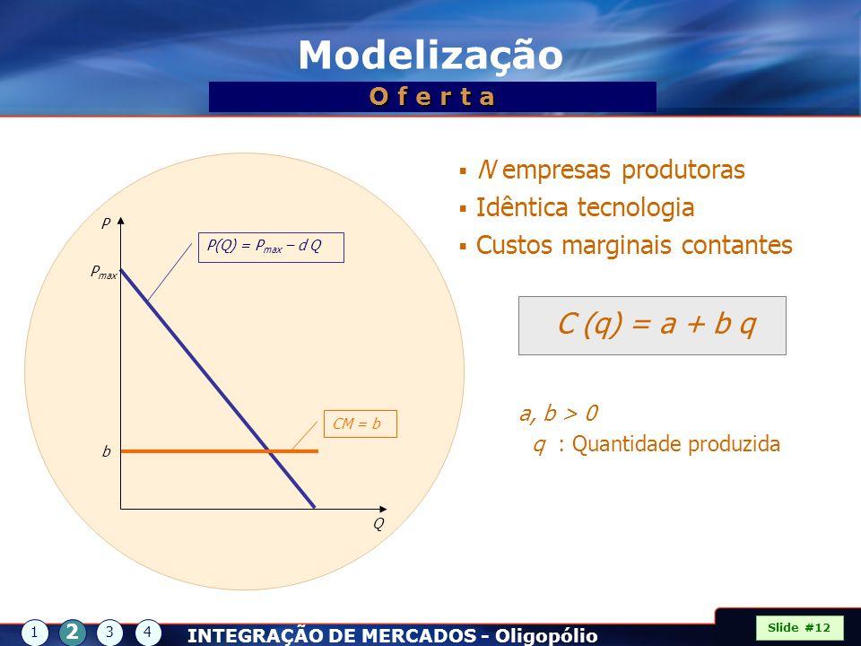 N empresas produtoras Idêntica tecnologia Custos marginais contantes C (q) = a + b q a, b > 0 q : Quantidade produzida Q P P max b P(Q) = P max – d Q