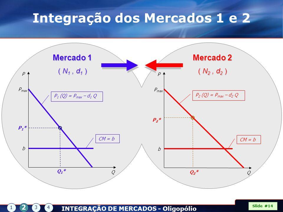 Q Q1*Q1* P1*P1* P P max b P 1 (Q) = P max – d 1 Q CM = b Mercado 1 ( N 1, d 1 ) Q Q2*Q2* P2*P2* P P max b P 2 (Q) = P max – d 2 Q CM = b Mercado 2 ( N