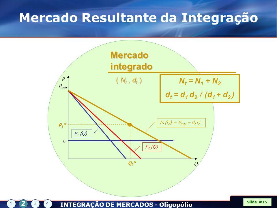 Q Qt*Qt* Pt*Pt* P P max b P t (Q) = P max – d t Q Mercado integrado ( N t, d t ) ( N t, d t ) P 1 (Q) P 2 (Q) N t = N 1 + N 2 d t = d 1 d 2 / (d 1 + d