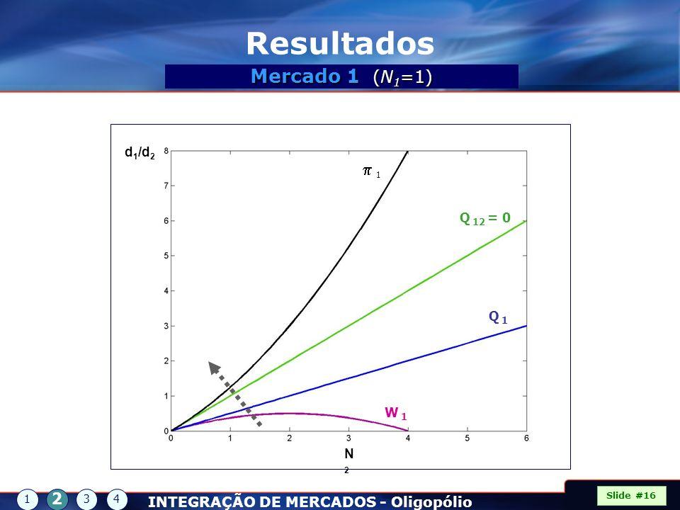 d 1 /d 2 N2N2 1 Q 12 = 0 Q 1Q 1 W 1W 1 Slide #16 1 2 34 Resultados Mercado 1 (N 1 =1) INTEGRAÇÃO DE MERCADOS - Oligopólio