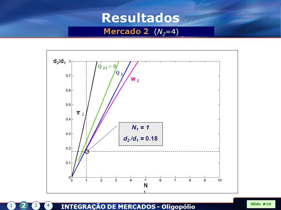 d 2 /d 1 N1N1 2 Q 21 = 0 Q 2Q 2 W 2W 2 N 1 = 1 d 2 /d 1 = 0.18 Slide #18 1 2 34 Resultados Mercado 2 (N 2 =4) INTEGRAÇÃO DE MERCADOS - Oligopólio