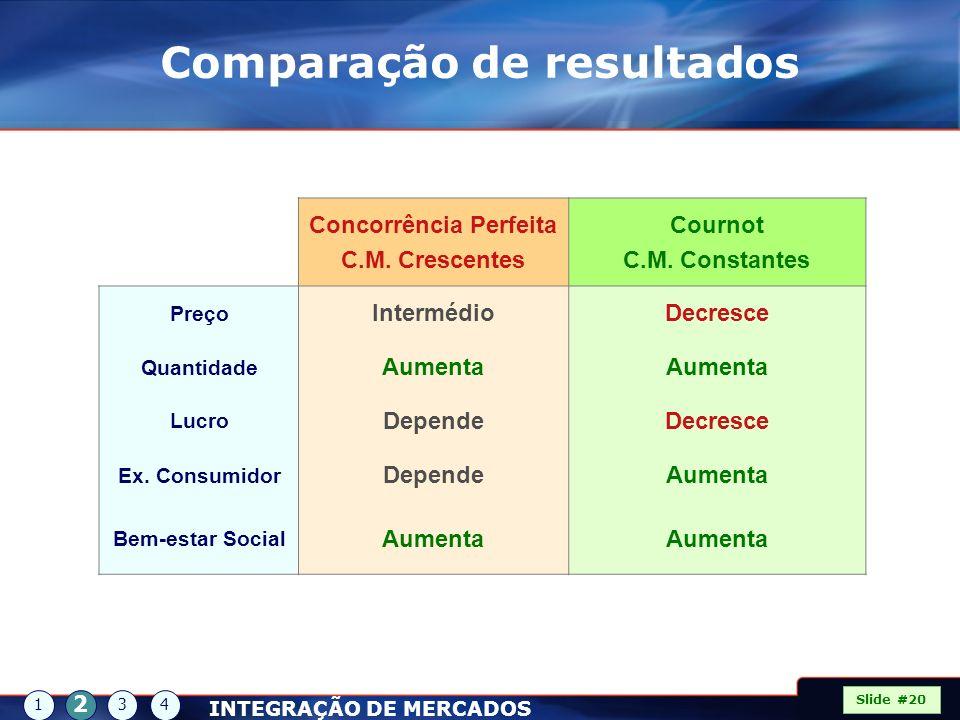 Slide #20 1 2 34 Comparação de resultados INTEGRAÇÃO DE MERCADOS Concorrência Perfeita C.M. Crescentes Cournot C.M. Constantes Preço IntermédioDecresc