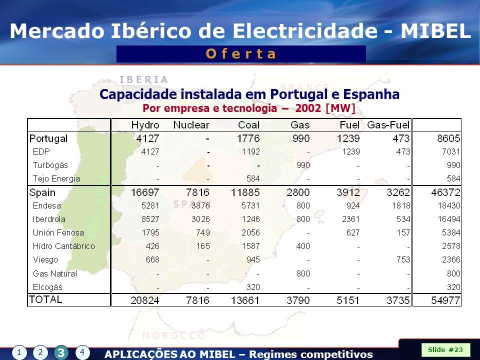 Mercado Ibérico de Electricidade - MIBEL P O R T U G A L S P A I N I B E R I A F R A N C E M O R O C C O Slide #23 Capacidade instalada em Portugal e