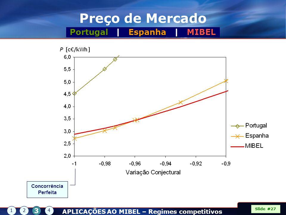 Preço de Mercado Portugal | Espanha | MIBEL Slide #27 Concorrência Perfeita 12 3 4 APLICAÇÕES AO MIBEL – Regimes competitivos